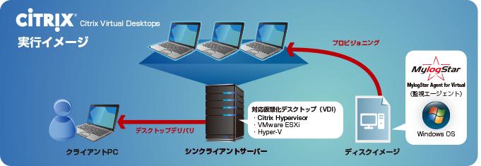Citrix XenDesktopの実行イメージ