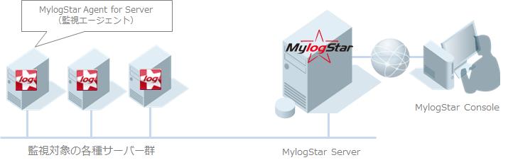 サーバーアクセスログ管理イメージ
