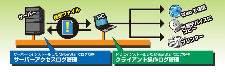 サーバーアクセスログ管理 or クライアント操作ログ管理