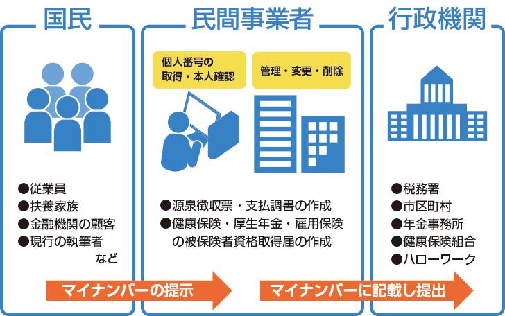 民間企業におけるマインナンバー制度対応イメージ