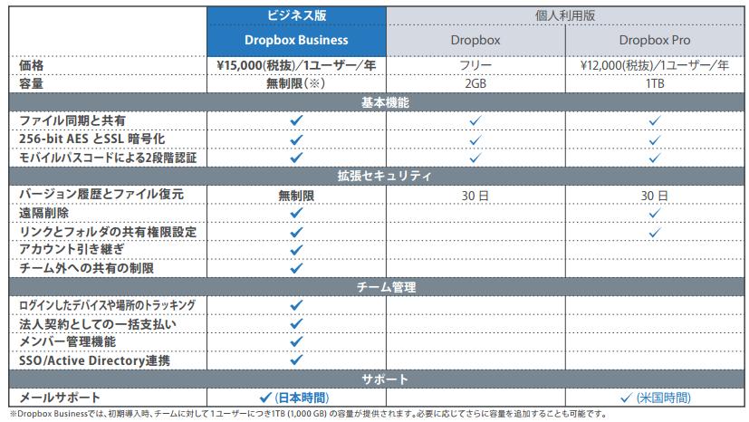 Dropbox 比較表